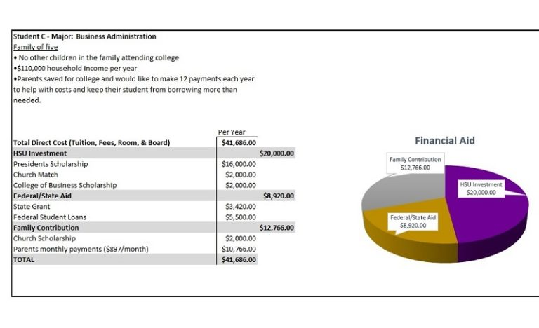 Case Study Image for Financial Aid